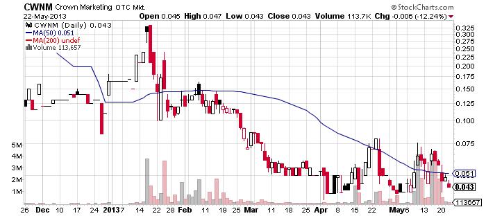 CWNM chart