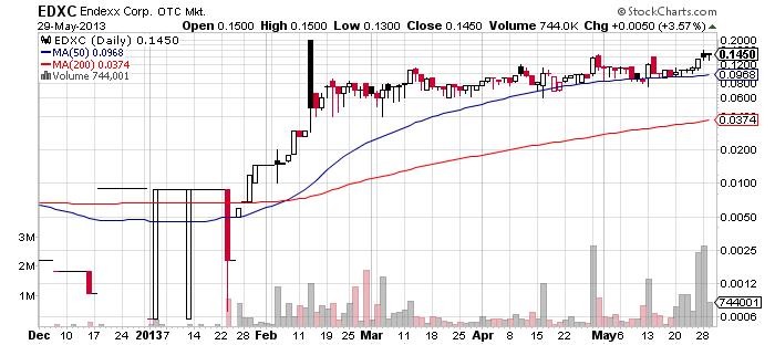EDXC chart