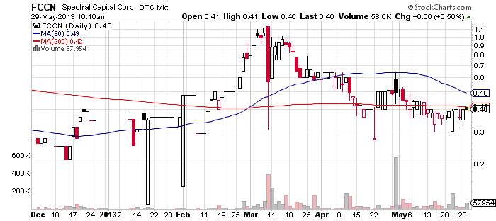 FCCN chart