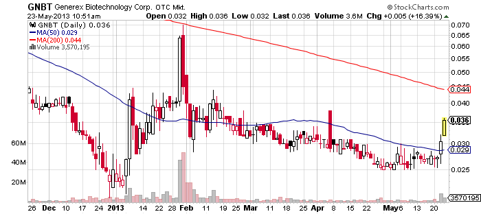 GNBT chart