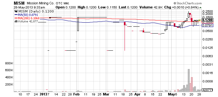 MISM chart