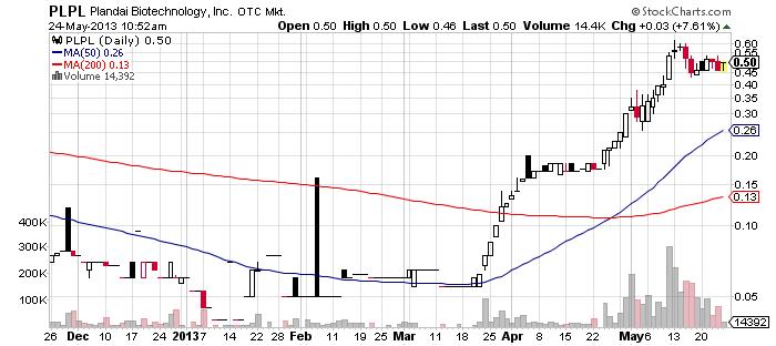 PLPL chart