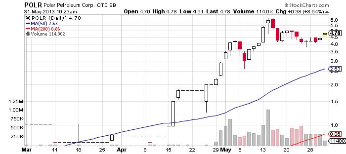 POLR chart