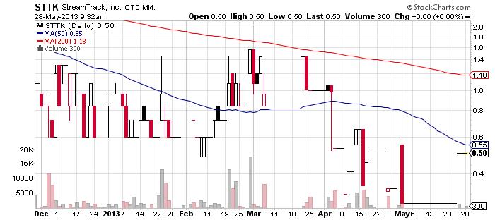 STTK chart