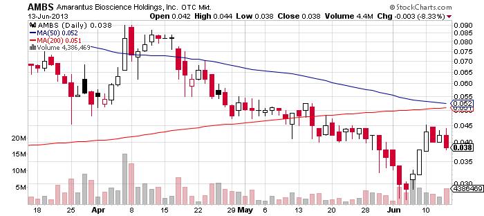 AMBS chart