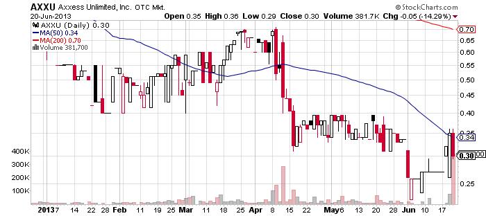 AXXU chart