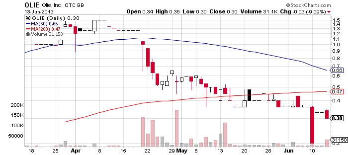OLIE chart