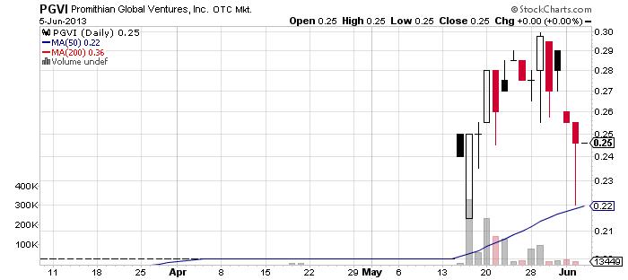PGVI chart