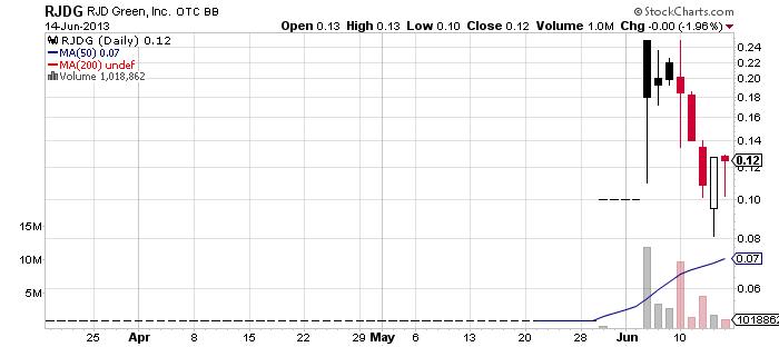 RJDG chart