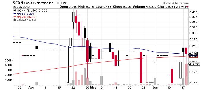 SCXN chart