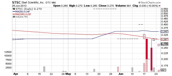STSC chart