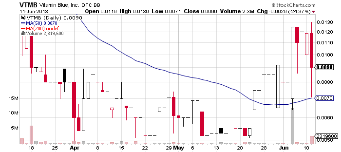 VTMB chart