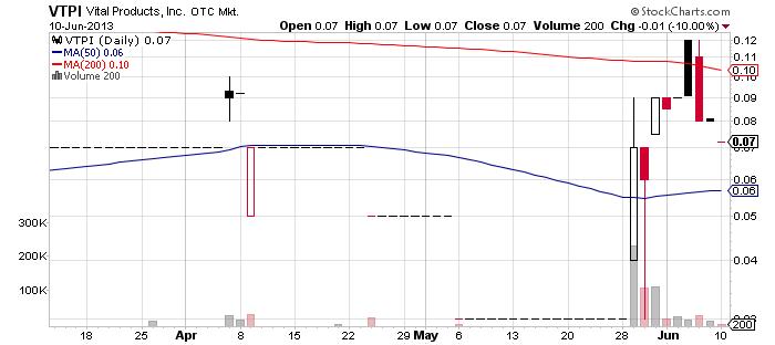 VTPI chart