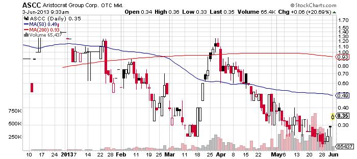 ascc chart