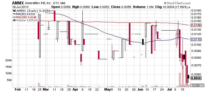 AMMX chart