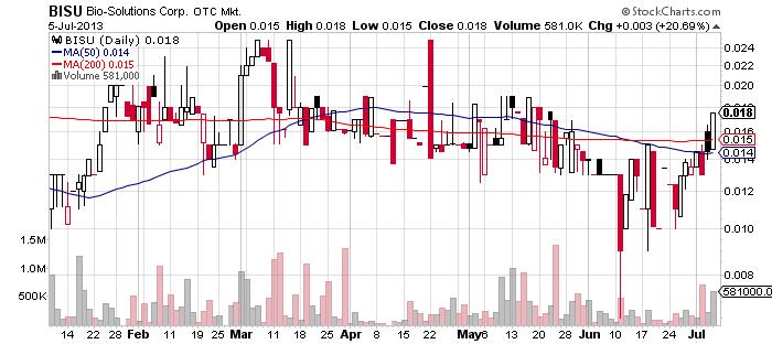 BISU chart