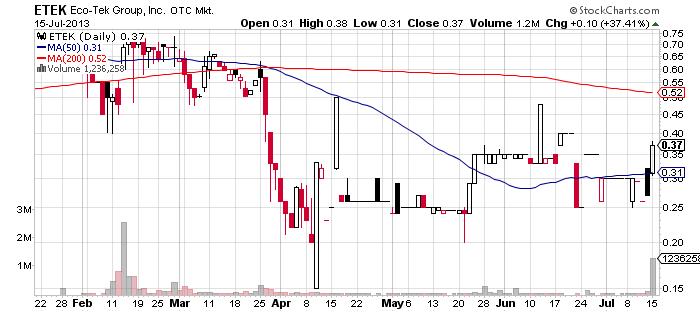 ETEk chart