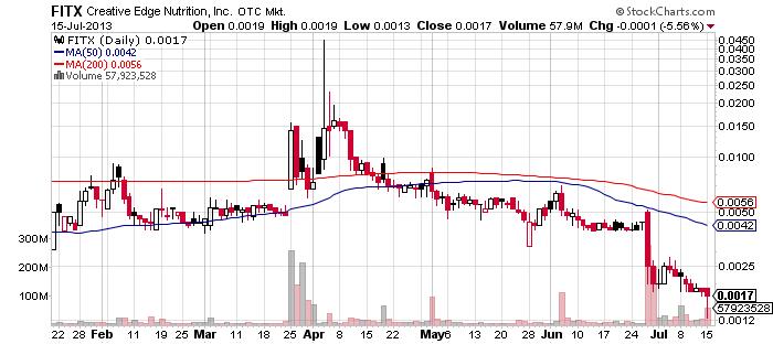 FITX chart