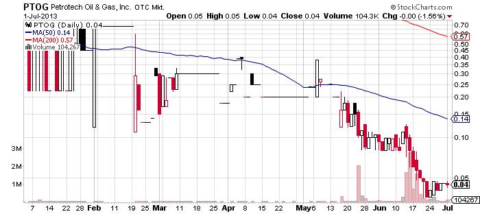 PTOG chart