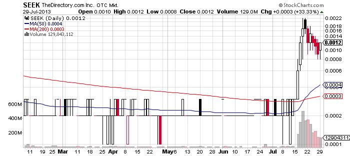 SEEK chart