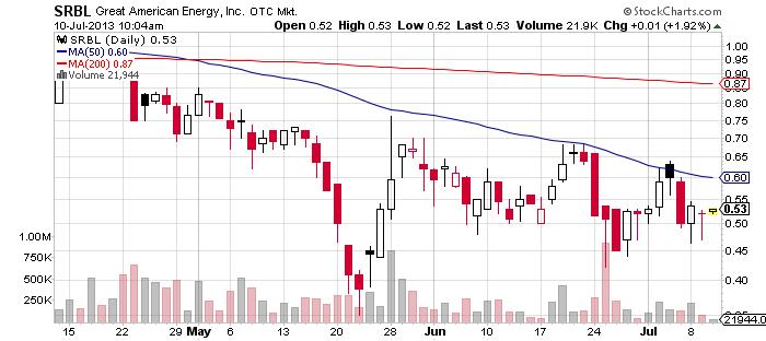 SRBL chart