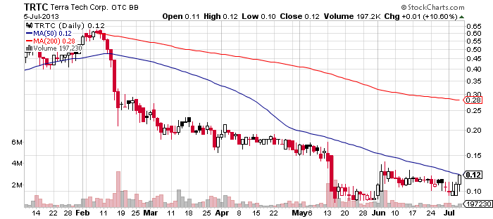 TRTC chart