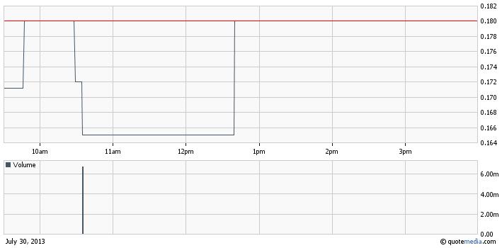 VASO intraday chart