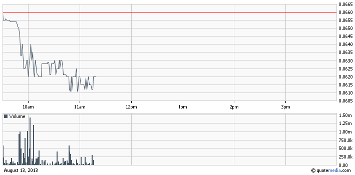 ACTC intraday chart