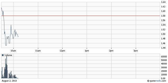 AFFY intraday chart