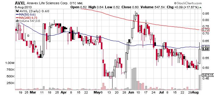 AVXL chart
