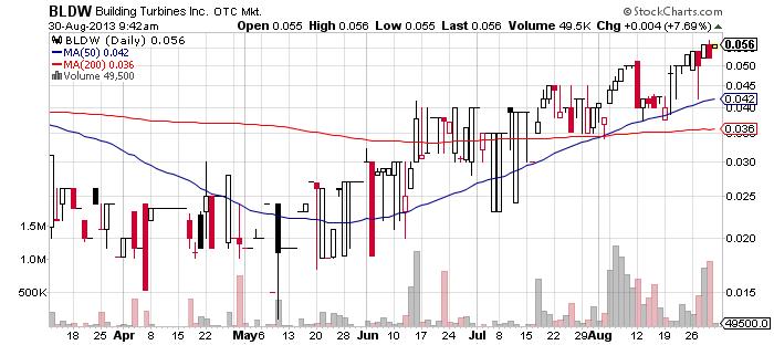 BLDW chart