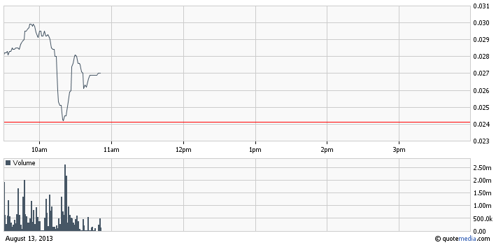CERP intraday chart