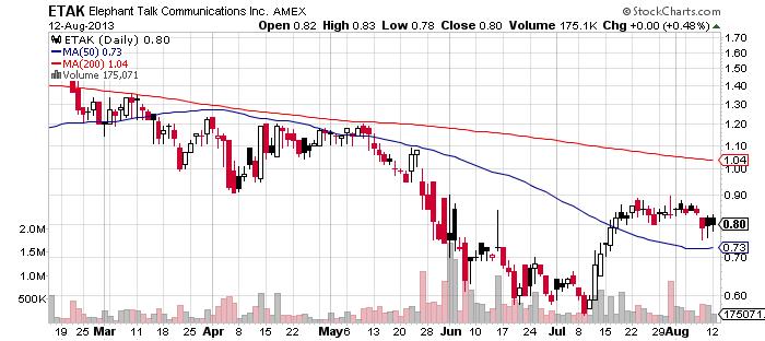 ETAK chart