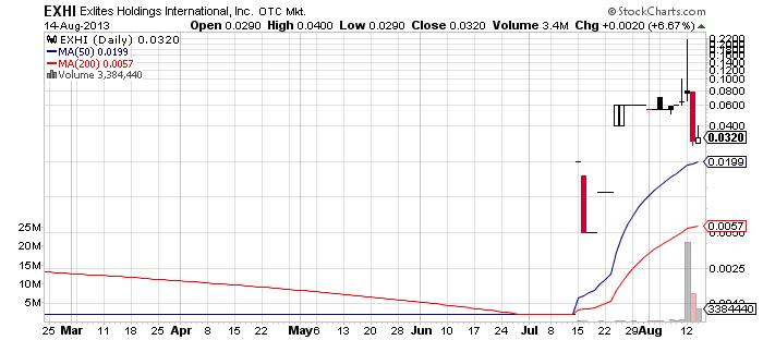 EXHI chart