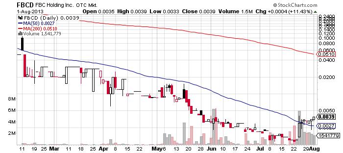 FBCD chart
