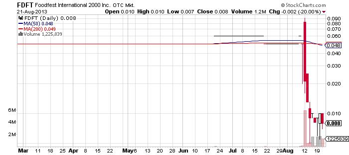 FDFT chart
