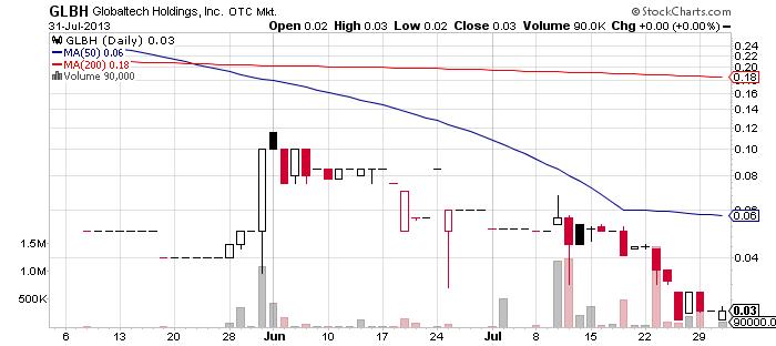 GLBH chart