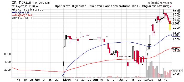 GRLT chart