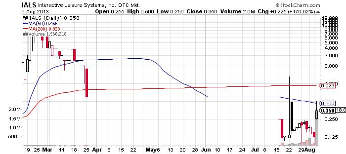 IALS chart