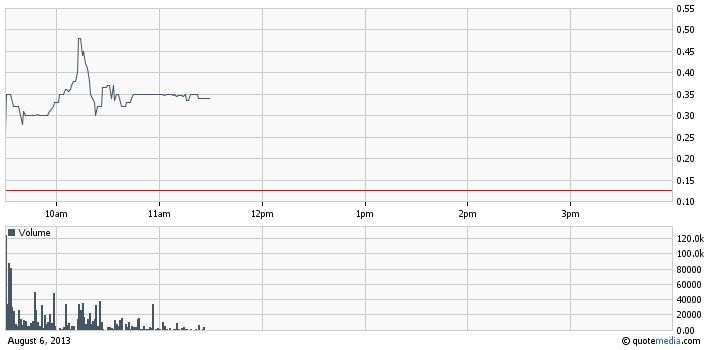 IALS intraday chart