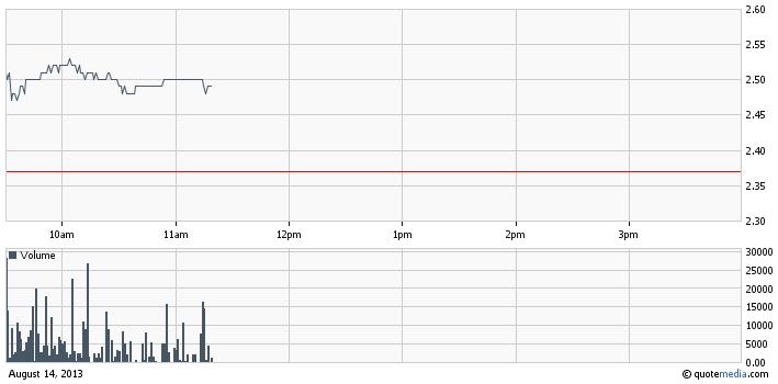 IWSY intraday chart