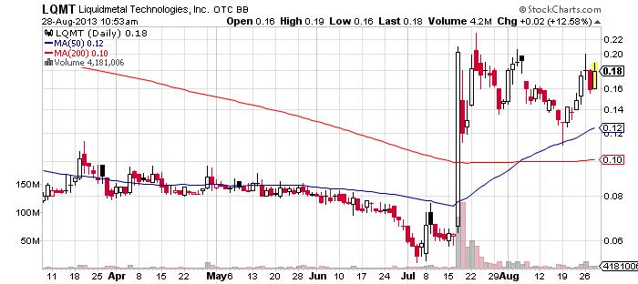 LQMT chart
