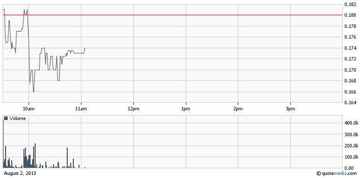 LQMT intraday chart