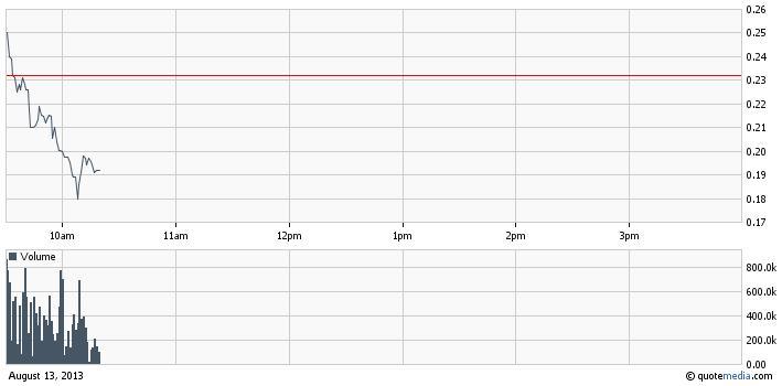 MJNA intraday chart