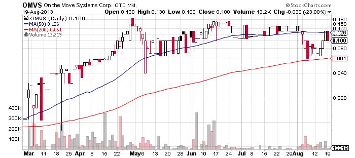 OMVS chart
