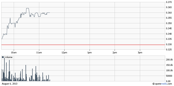 ONCS intraday chart