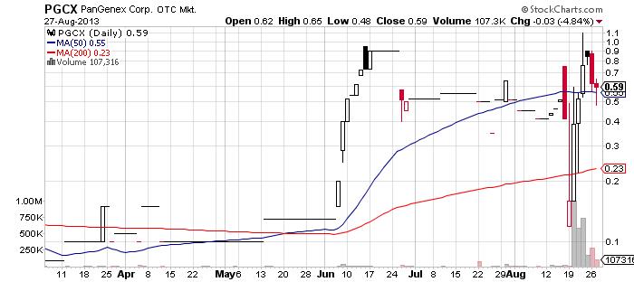PGCX chart