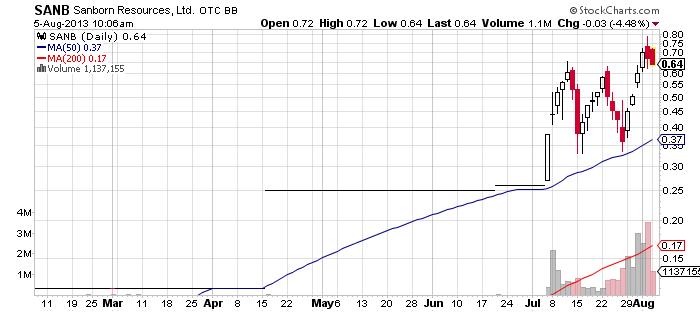 SANB chart