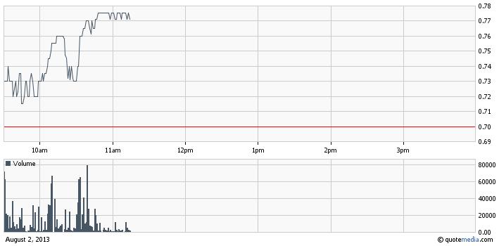 SANB intraday chart