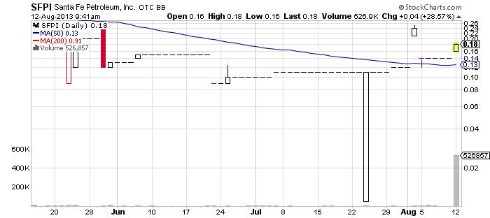 SFPI chart